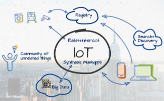 IIoT application development