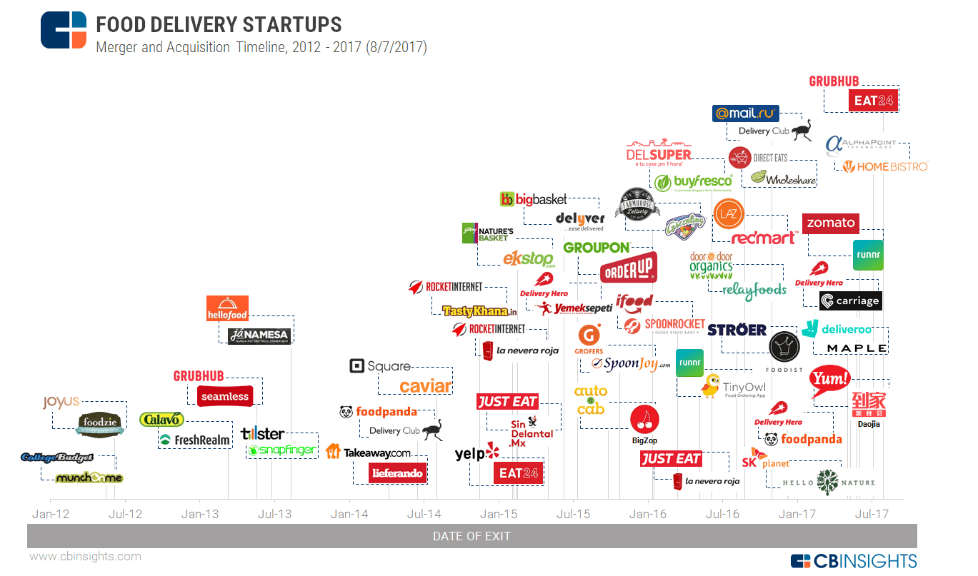 Food Delivery Startup Trends