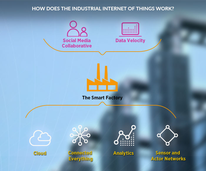 IoT application development for industries