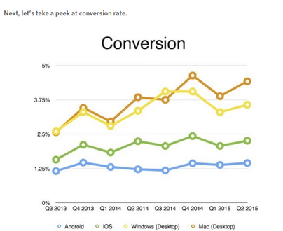Sales-Conversion-Rate-on-Different-Devices