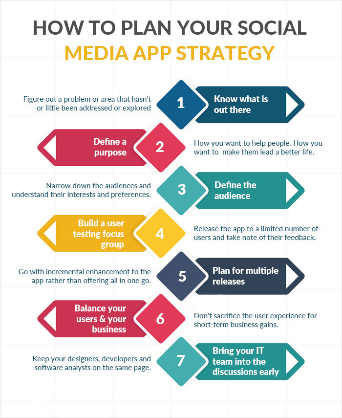 Plan Your Social Media App Strategy