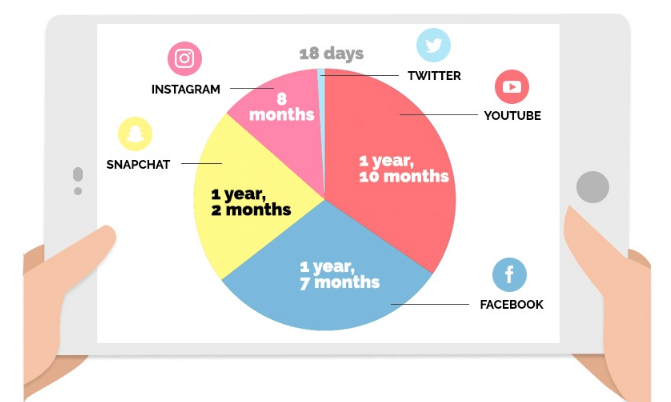 Time Spent on Social Media in a Lifetime
