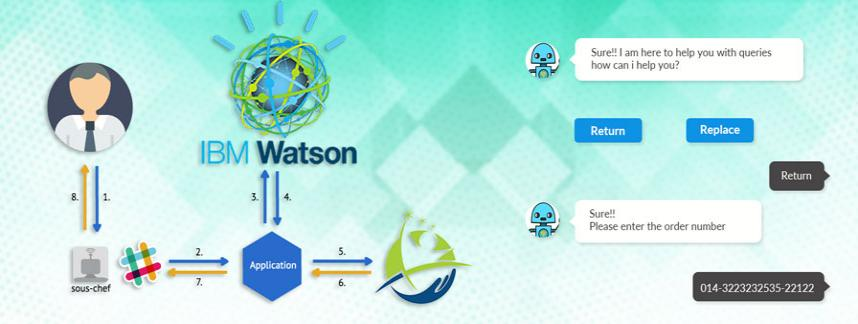 chatbot development with ibm watson platform