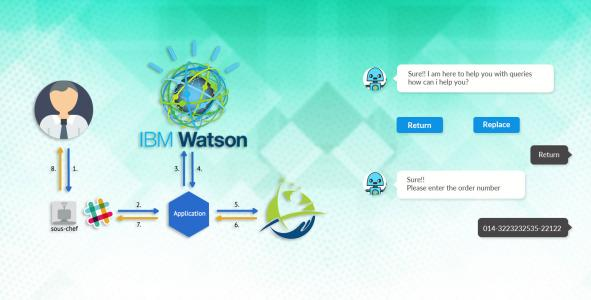 Why Chatbot Development with IBM Watson